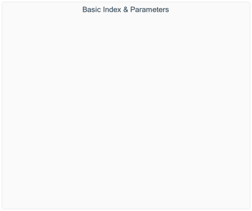 Basic Index & Parameters